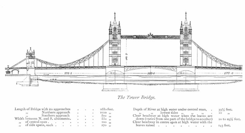 Plan-du-Tower-Bridge-©-Wikipedia